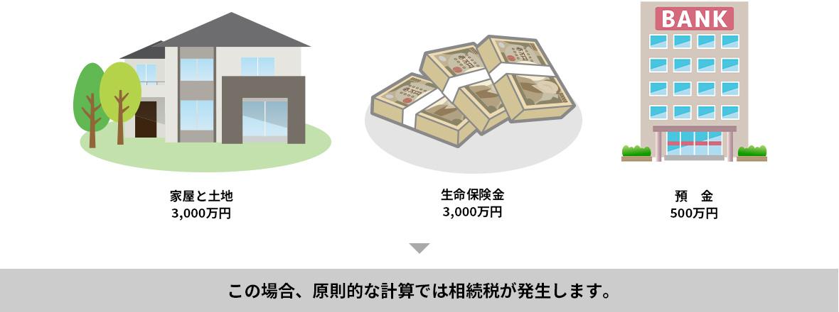 家屋と土地3,000万円、生命保険金3,000万円、預金500万円→この場合、原則的な計算では相続税が発生します。